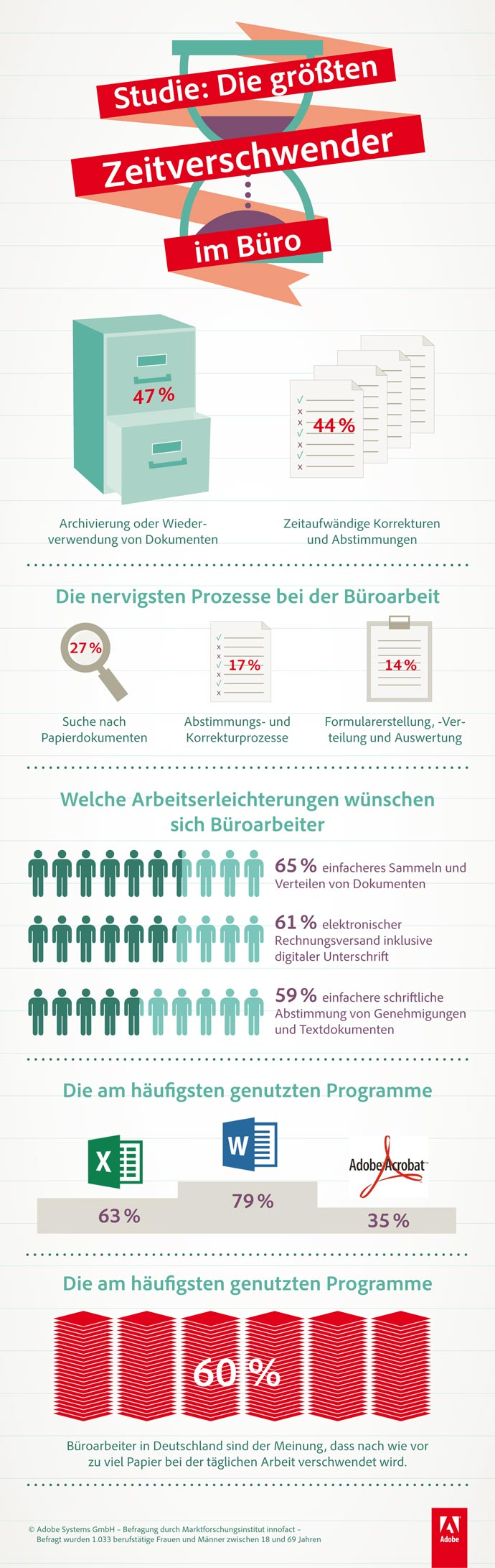 Infografik: Die größten Zeitverschwender im Büro
